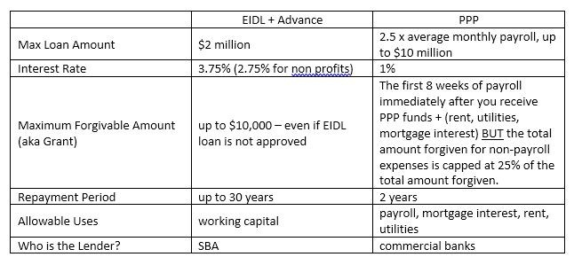 Difference between PPP and EIDL