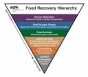 Resource List for Food Scraps Generators and Users