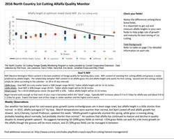 Alfalfa Height Monitoring